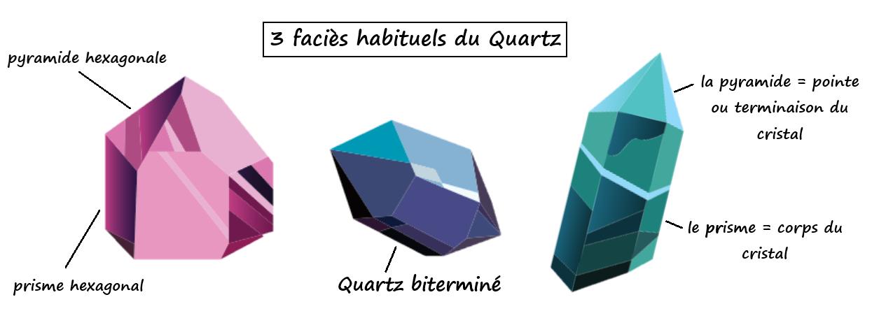 quartz-cristal-pierre-habitus-forme-pointe-bitermine-prisme-pyramide-explication